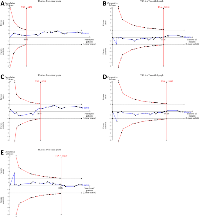 Association between ATM rs1801516 polymorphism and cancer