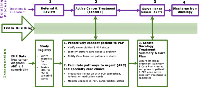 Care coordination for complex cancer survivors in an