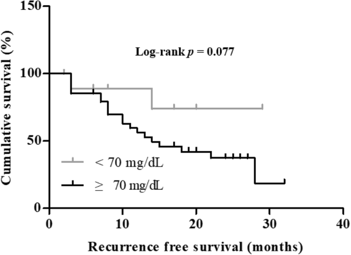 Activation Of Lxrɑ B By Cholesterol In Malignant Ascites Promotes Chemoresistance In Ovarian Cancer Bmc Cancer Full Text