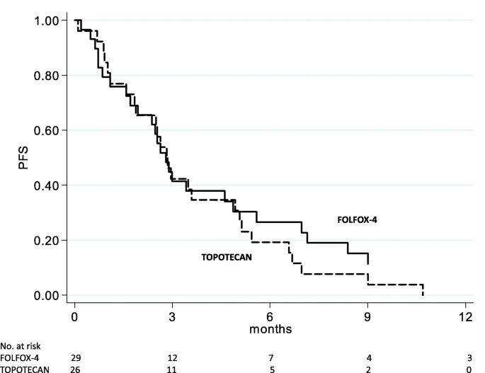 Oxaliplatin Plus Leucovorin And 5 Fluorouracil Folfox 4 As A Salvage Chemotherapy In Heavily Pretreated Platinum Resistant Ovarian Cancer Bmc Cancer Full Text