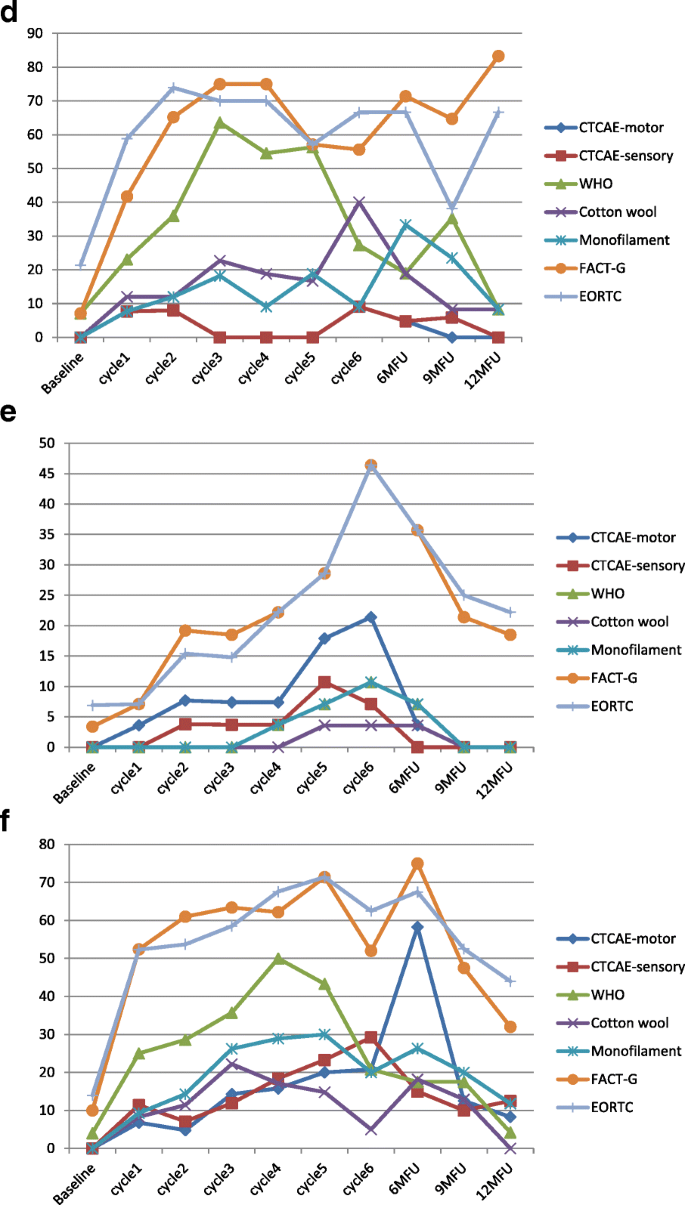 Are we mis-estimating chemotherapy-induced peripheral neuropathy? Analysis  of assessment methodologies from a prospective, multinational, longitudinal  cohort study of patients receiving neurotoxic chemotherapy | BMC Cancer |  Full Text