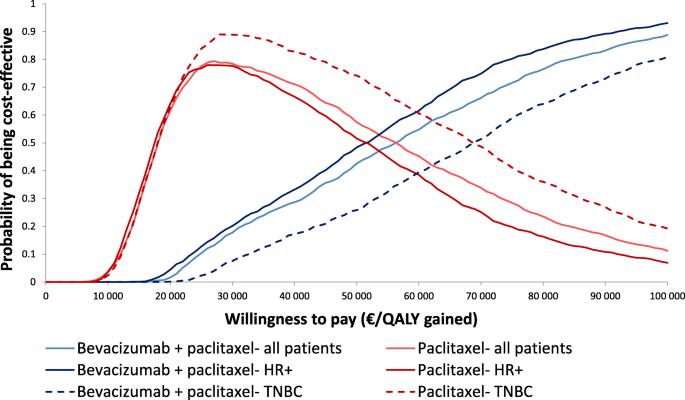Cost-effectiveness of bevacizumab plus paclitaxel versus paclitaxel