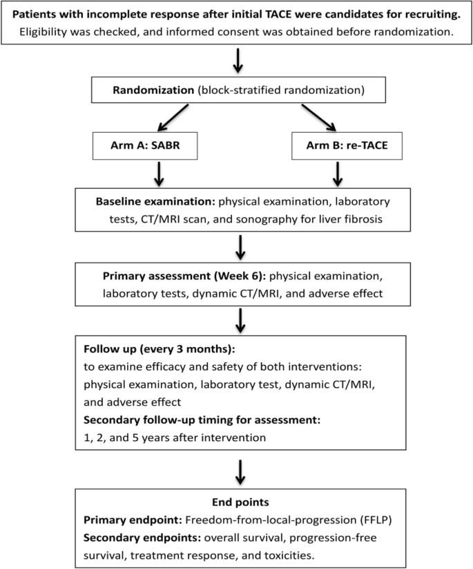 Comparing stereotactic ablative radiotherapy (SABR) versus