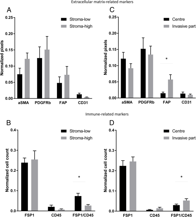 Increased expression of cancer-associated fibroblast markers at the