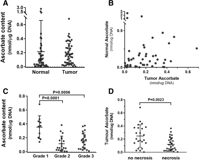 Activation of the hypoxia pathway in breast cancer tissue and