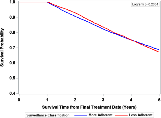 The Association Between Post Treatment Surveillance Testing And Survival In Stage Ii And Iii Colon Cancer Patients An Observational Comparative Effectiveness Study Bmc Cancer Full Text