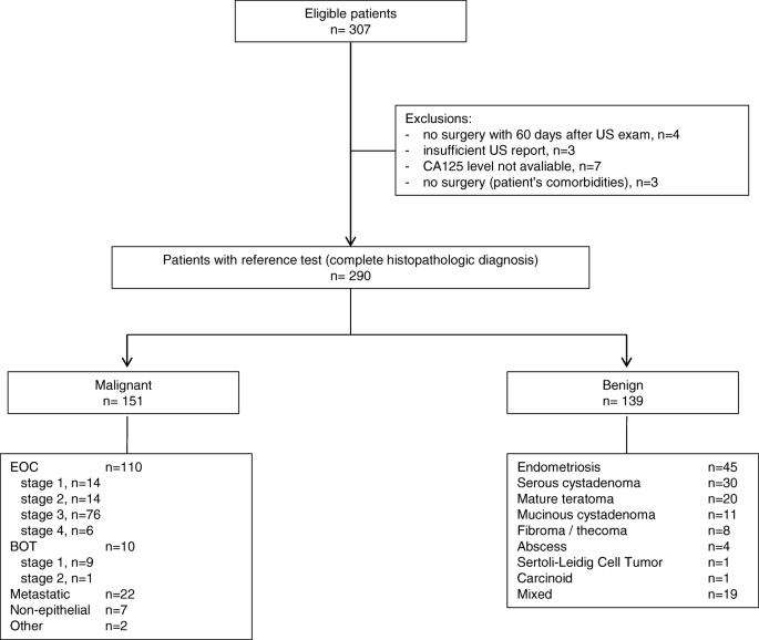 Development And Validation Of A Model That Includes Two Ultrasound Parameters And The Plasma D Dimer Level For Predicting Malignancy In Adnexal Masses An Observational Study Bmc Cancer Full Text