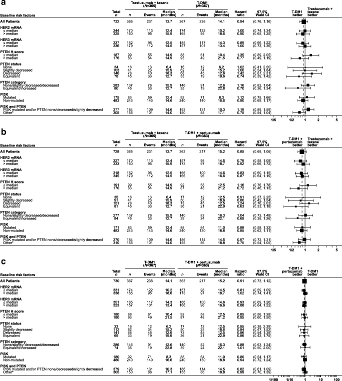Relationship between tumor biomarkers and efficacy in MARIANNE, a