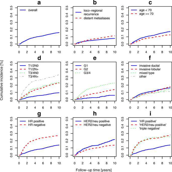 Risk of loco-regional recurrence and distant metastases of patients with  invasive breast cancer up to ten years after diagnosis – results from a  registry-based study from Germany | BMC Cancer | Full