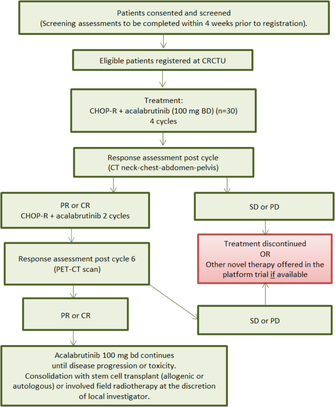 The STELLAR trial protocol: a prospective multicentre trial