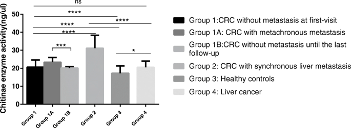 Serum Chitinase Activity Prognosticates Metastasis Of Colorectal Cancer Bmc Cancer Full Text