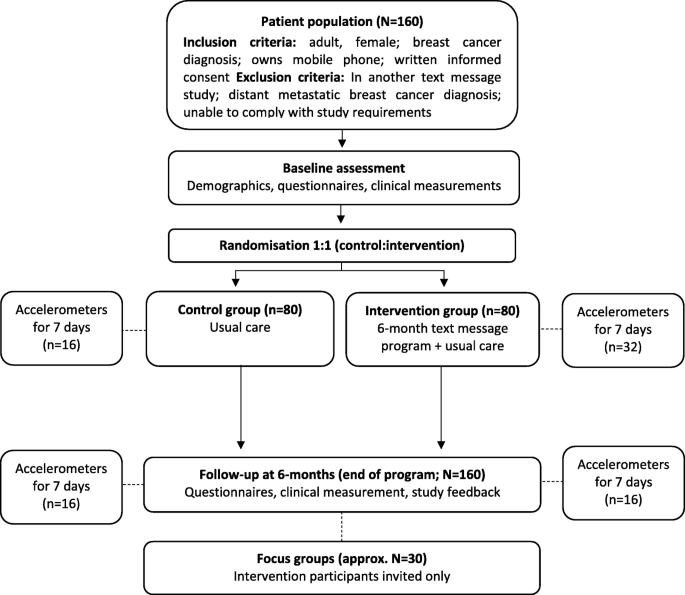 A text message intervention to support women's physical and
