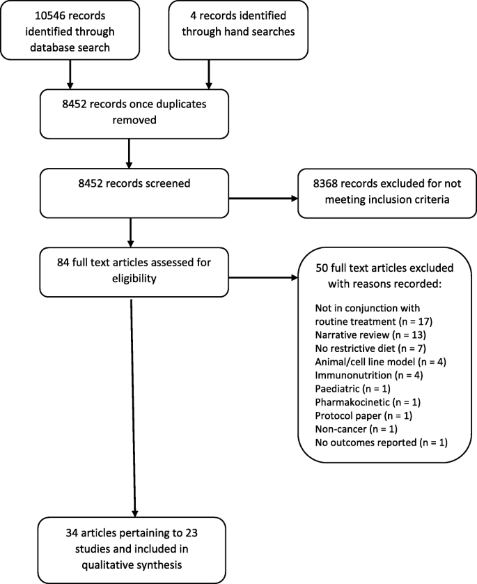 radiation and keto diet brest cancer rct