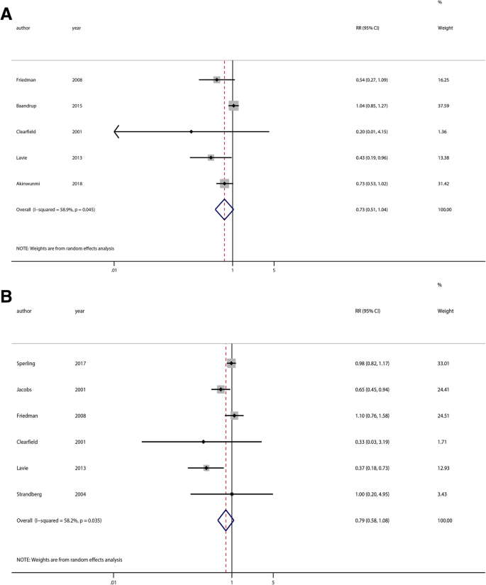 Statin Use And The Risk Of Ovarian And Endometrial Cancers A Meta Analysis Bmc Cancer Full Text