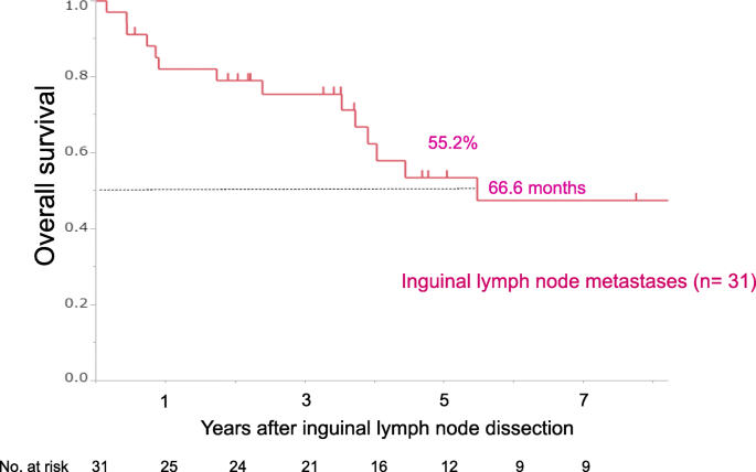 Long-term outcomes after surgical dissection of inguinal