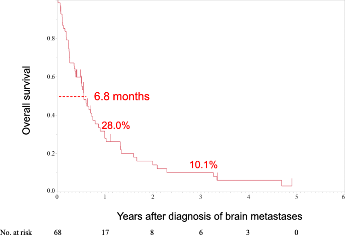Prognostic Factors Of Brain Metastases From Colorectal Cancer Bmc Cancer Full Text