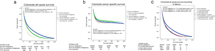 Impact Of Prior Malignancies On Outcome Of Colorectal Cancer Revisiting Clinical Trial Eligibility Criteria Bmc Cancer Full Text