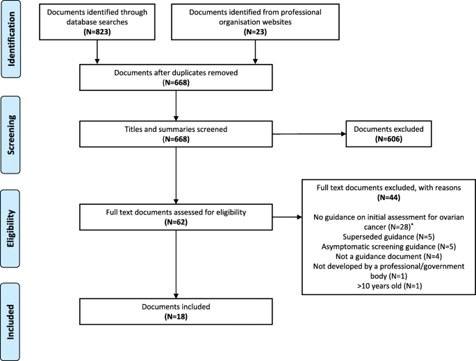 Variation In The Initial Assessment And Investigation For Ovarian Cancer In Symptomatic Women A Systematic Review Of International Guidelines Bmc Cancer Full Text