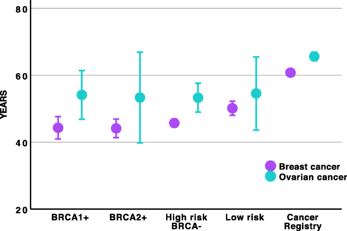 Genetic And Clinical Characterization Of Brca Associated Hereditary Breast And Ovarian Cancer In Navarra Spain Bmc Cancer Full Text