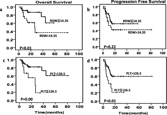 Red Blood Cell Distribution Width And Platelet Counts Are Independent Prognostic Factors And Improve The Predictive Ability Of Ipi Score In Diffuse Large B Cell Lymphoma Patients Bmc Cancer Full Text