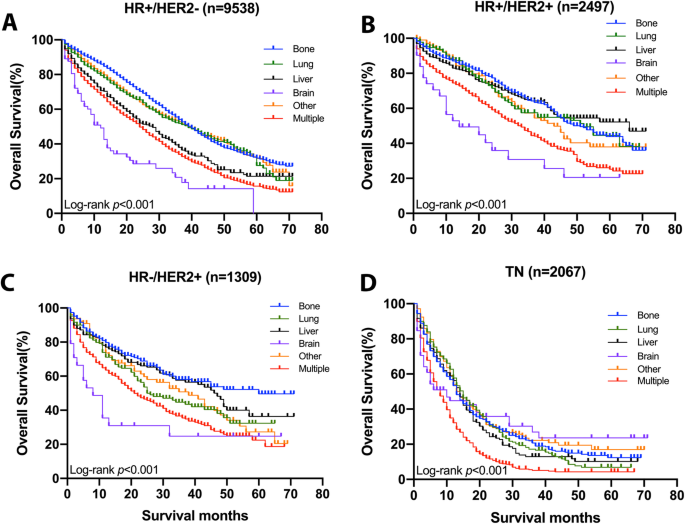 The Clinicopathological Features And Survival Outcomes Of Patients With Different Metastatic Sites In Stage Iv Breast Cancer Bmc Cancer Full Text