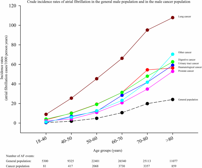 Average incidence of homosexual males in the general population