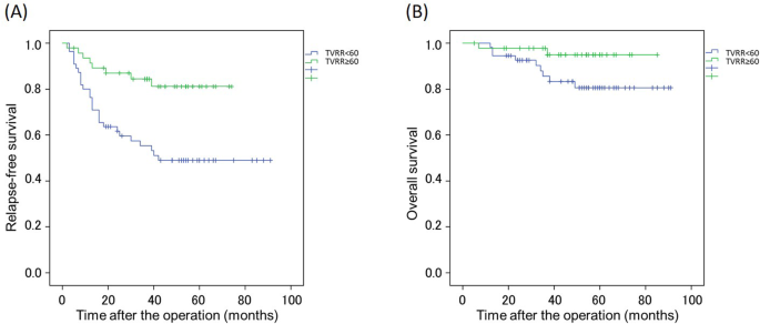 Predicting Prognosis According To Preoperative Chemotherapy Response In Patients With Locally Advanced Lower Rectal Cancer Bmc Cancer Full Text