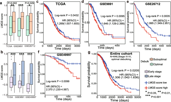 Gene Signature Characteristic Of Elevated Stromal Infiltration And Activation Is Associated With Increased Risk Of Hematogenous And Lymphatic Metastasis In Serous Ovarian Cancer Bmc Cancer Full Text