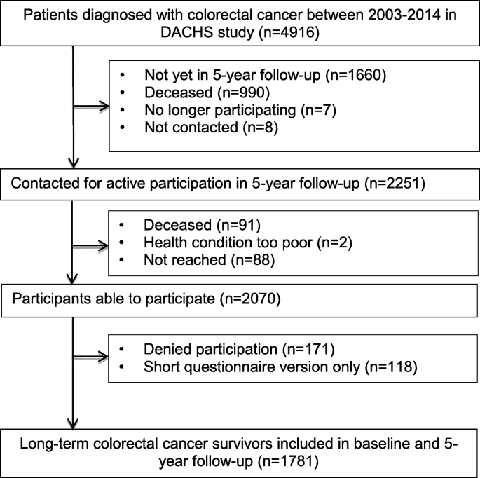 Physical Activity And Long Term Fatigue Among Colorectal Cancer Survivors A Population Based Prospective Study Bmc Cancer Full Text