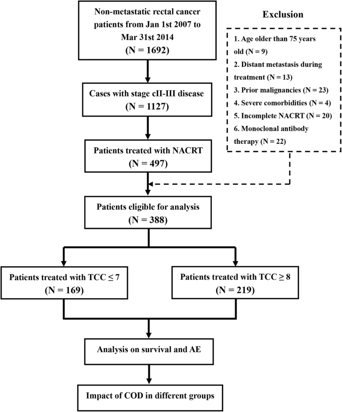 Optimize The Dose Of Oxaliplatin For Locally Advanced Rectal Cancer Treated With Neoadjuvant Chemoradiotherapy Followed By Radical Surgery And Adjuvant Chemotherapy Bmc Cancer Full Text