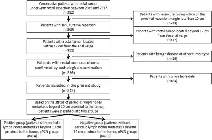 The Effect Of Pericolic Lymph Nodes Metastasis Beyond 10 Cm Proximal To The Tumor On Patients With Rectal Cancer Springerlink