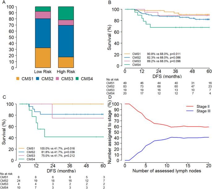 Interconnectivity Between Molecular Subtypes And Tumor Stage In Colorectal Cancer Bmc Cancer Full Text