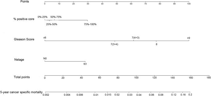 Klinikai vizsgálat a Early Gastric Cancer - Klinikai vizsgálatok nyilvántartása - ICH GCP