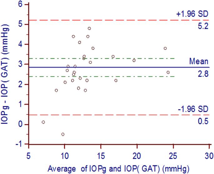 Corneal biomechanics and intraocular pressure assessment after