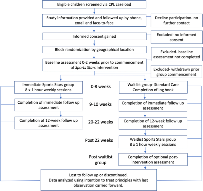 SPORTS STARS study protocol: a randomised, controlled trial