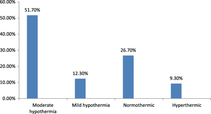 Neonatal hypothermia and associated factors among neonates