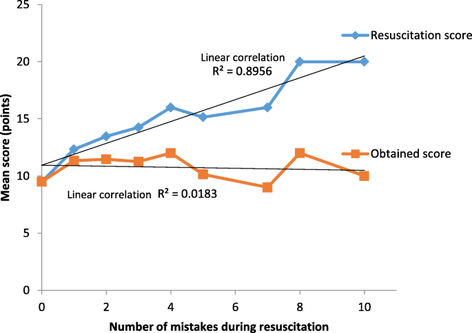 Adherence to the neonatal resuscitation algorithm for preterm