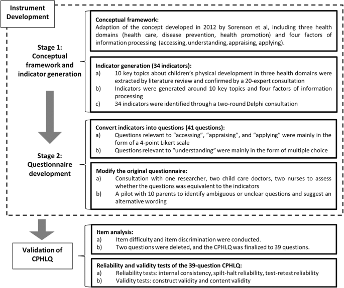 Development and validation of a Chinese parental health