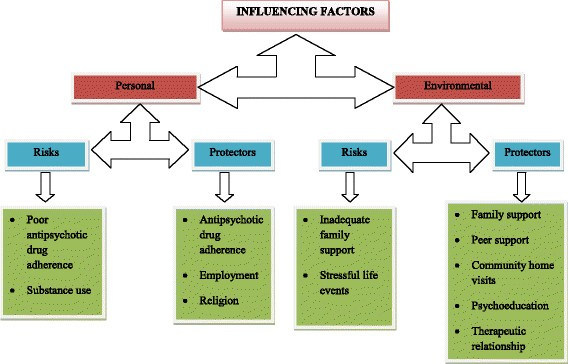 Risk and protective factors for relapse among Individuals