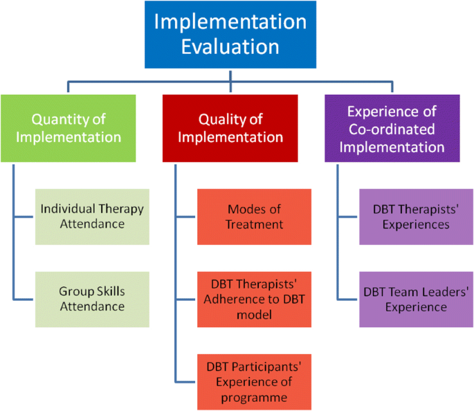 Dialectical behaviour therapy for treating adults and adolescents