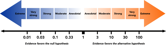 Bayesian alternatives for common null-hypothesis