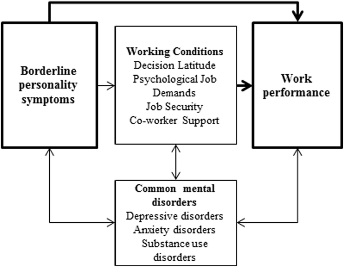 Borderline personality symptoms and work performance: a