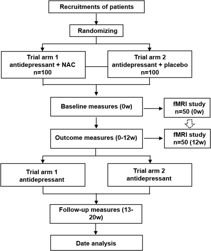 N-acetylcysteine as add-on to antidepressant medication in