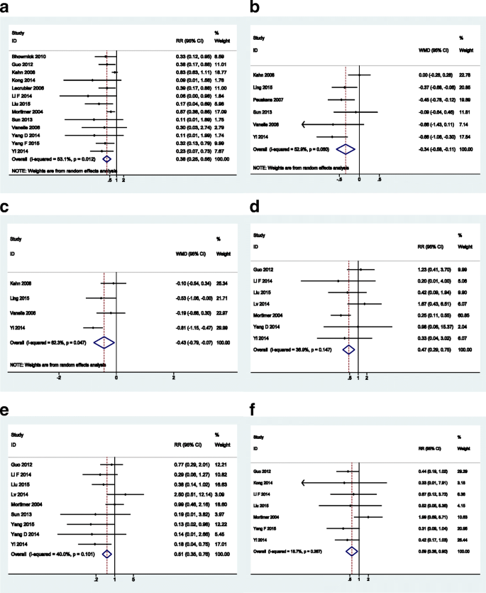 Comparative efficacy and safety between amisulpride and