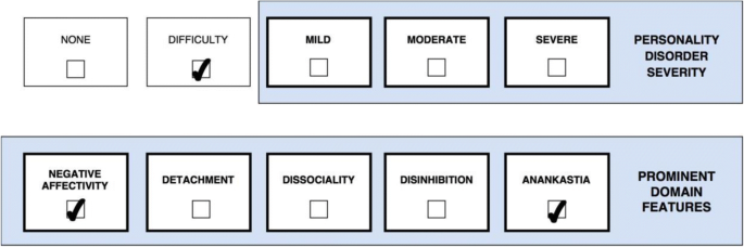 Application of the ICD-11 classification of personality