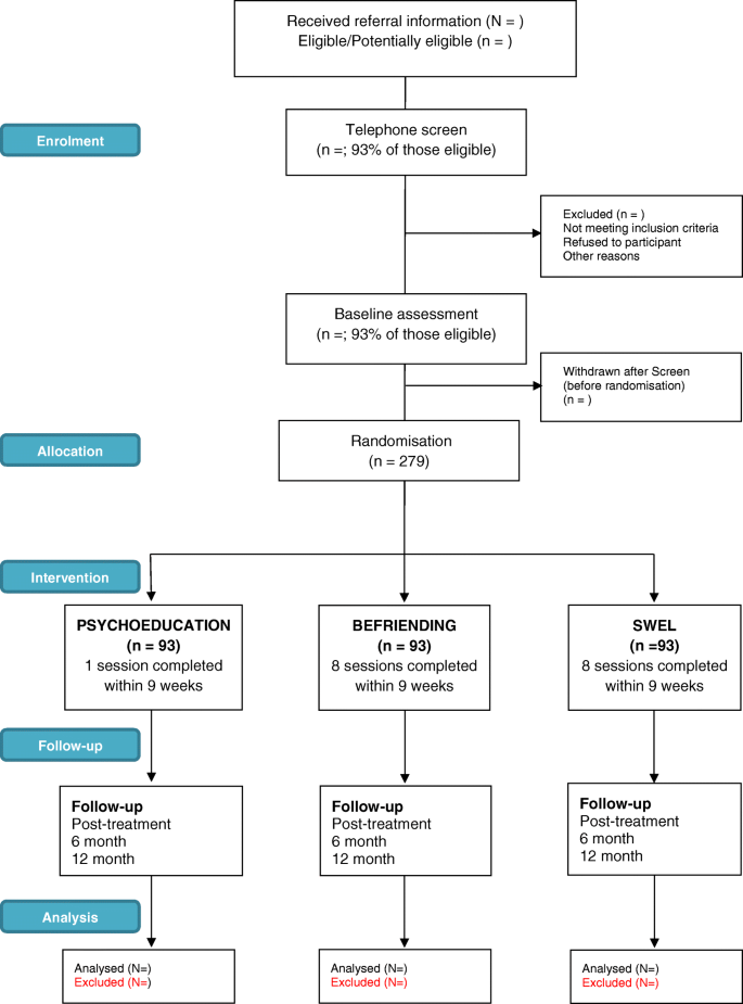 Study protocol: a randomised controlled trial of a telephone