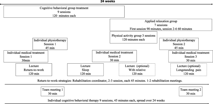 From exhaustion stress for treatment Emotional Exhaustion: