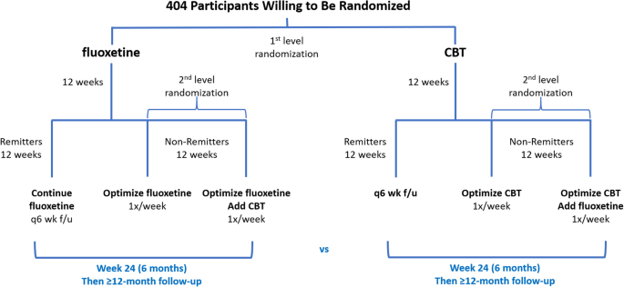 A Sequential Multiple Assignment Randomized Trial (SMART) study of ...