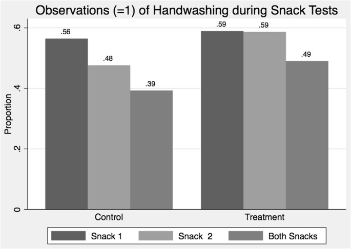 Washing with hope: evidence of improved handwashing among