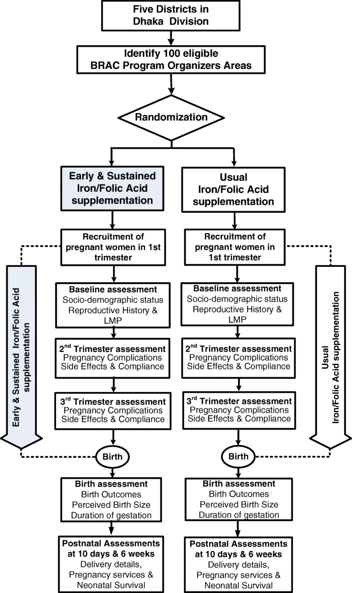 A community-based cluster randomised controlled trial in rural